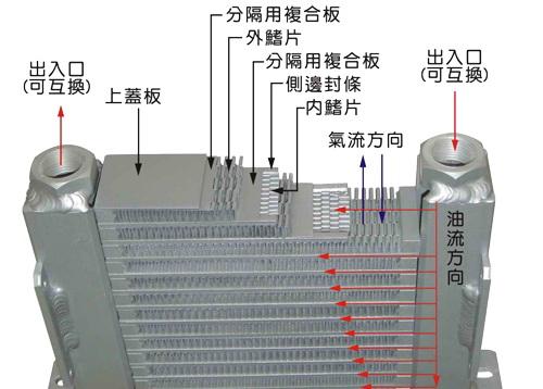 风冷却器工作原理 - 佛山禾益达液压风冷厂家